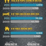 Homelessness Infographic CBC Special Report